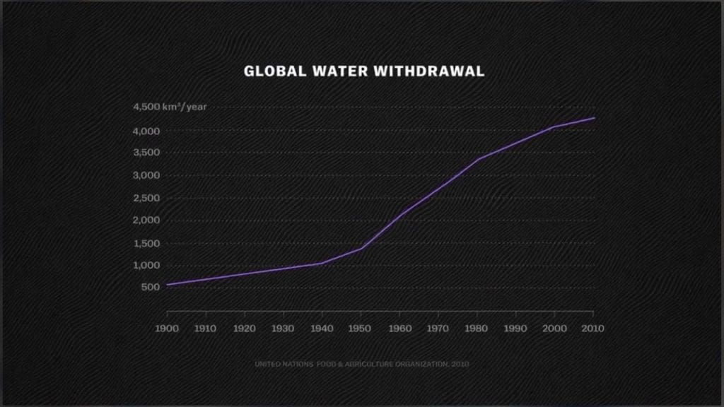 Global Freshwater crisis - Impact of the food industry 6